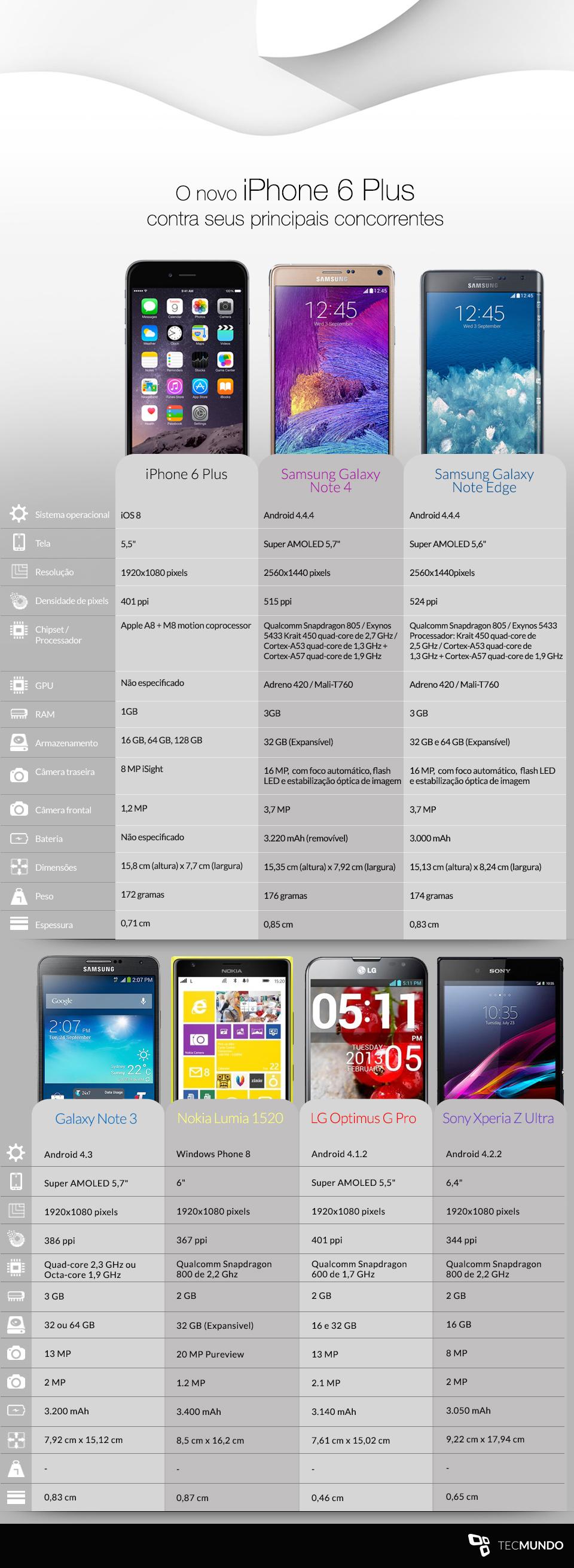 Comparação: iPhone 6 Plus contra os principais phablets do mercado