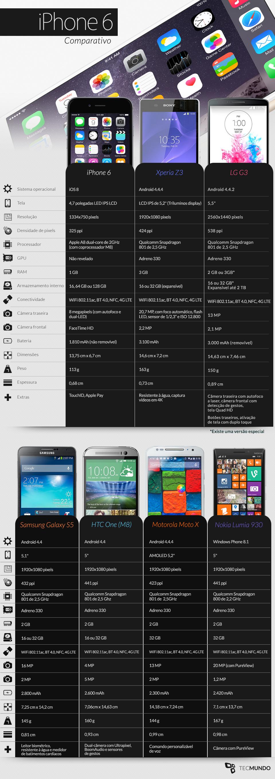 Comparação: iPhone 6 contra os principais smartphones do mercado