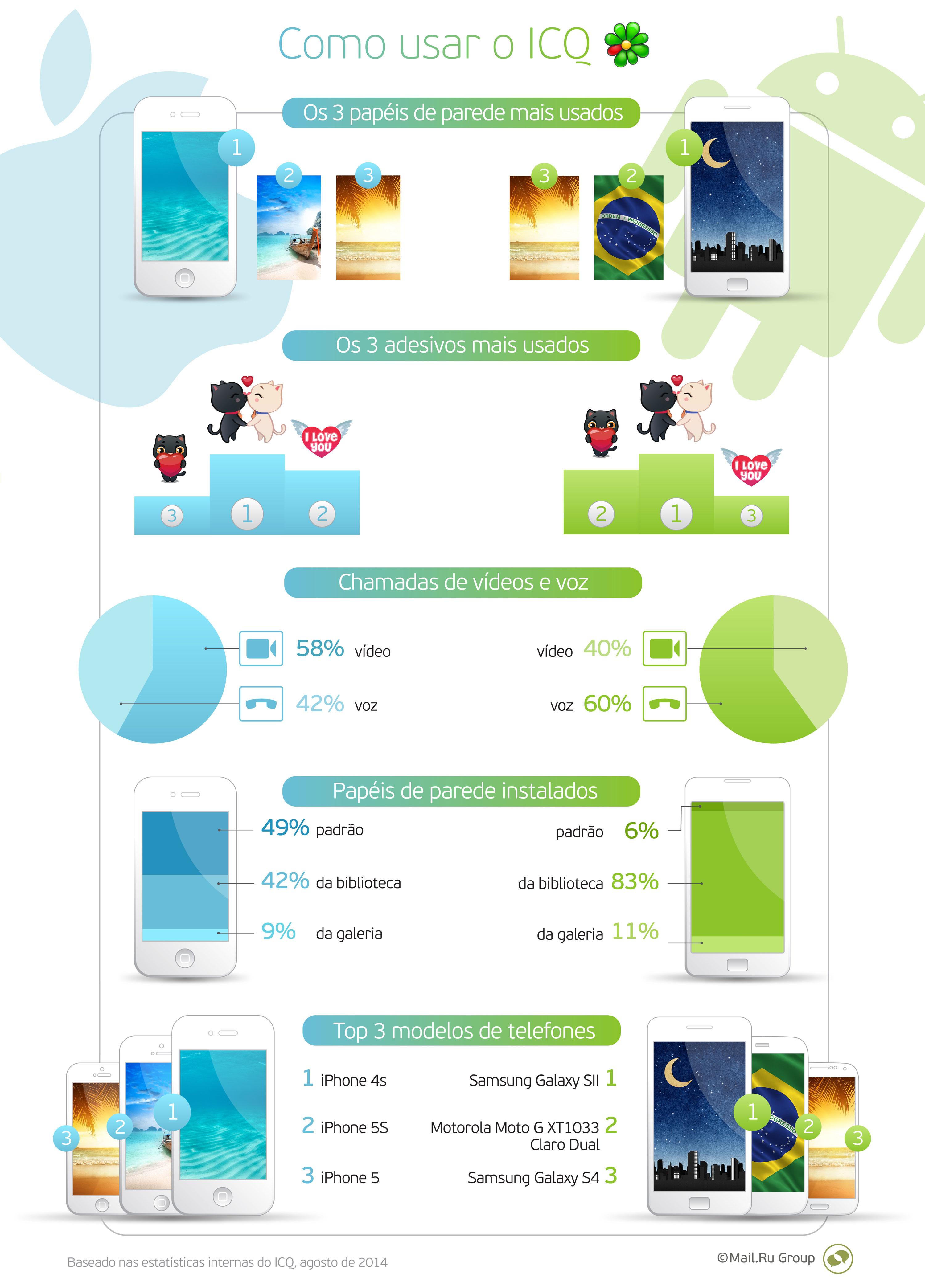 Infográfico mostra hábitos de usuários de iPhone e Android no ICQ