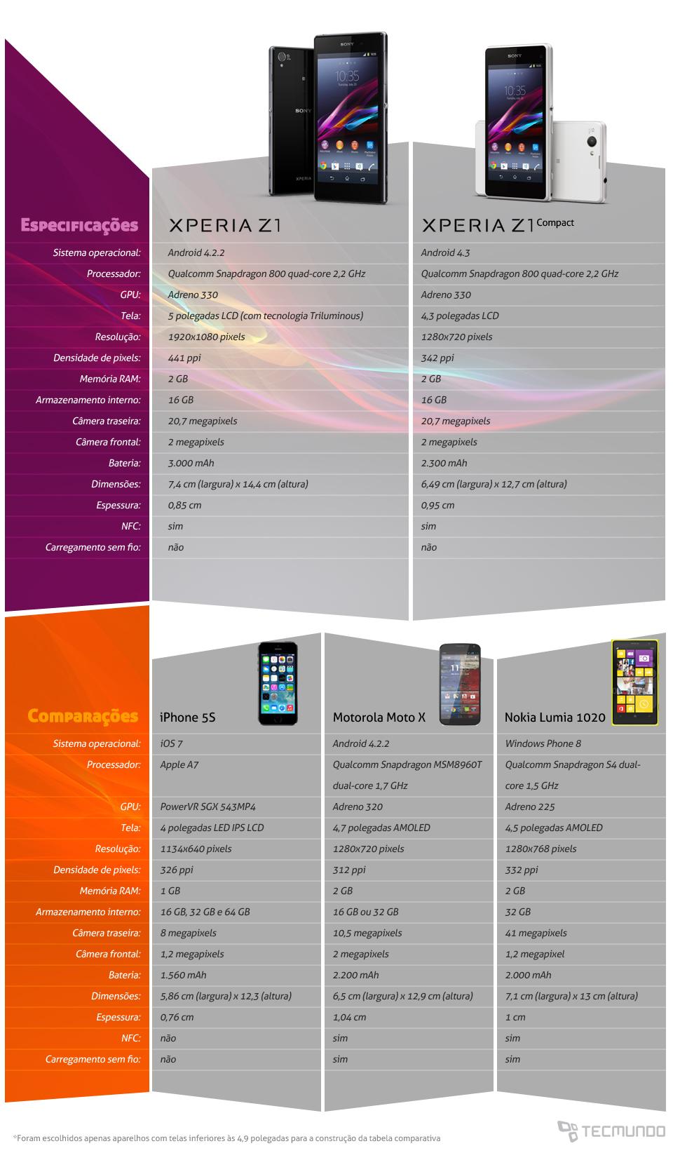 Comparativo: Z1 Compact x Z1 x iPhone 5S x Moto X x Lumia 1020 [tabela]