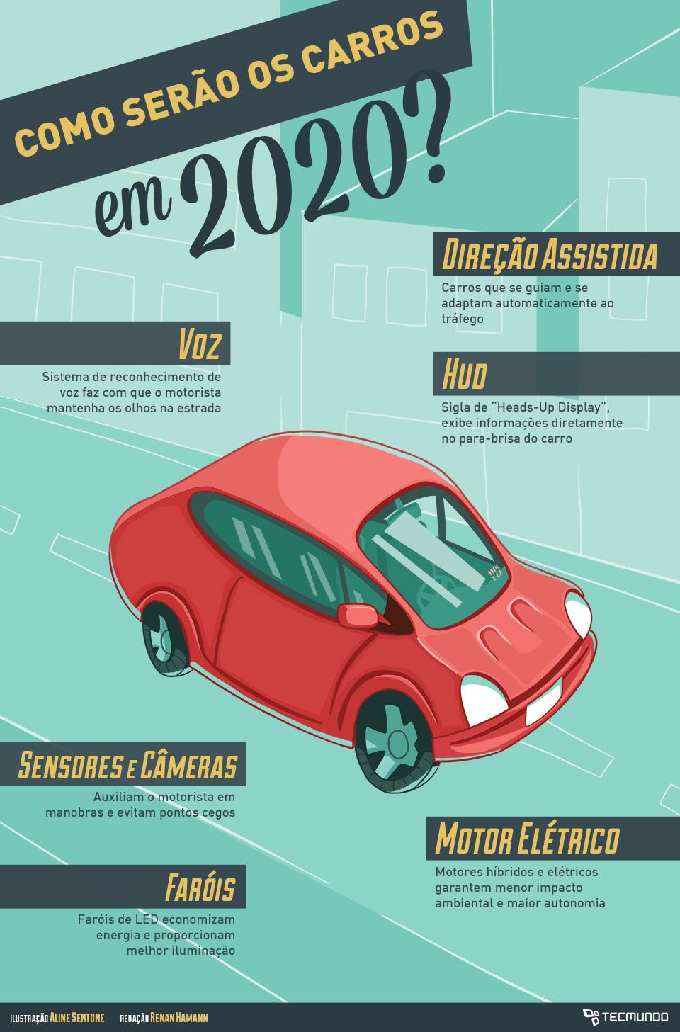 Como serão os carros em 2020? [ilustração]
