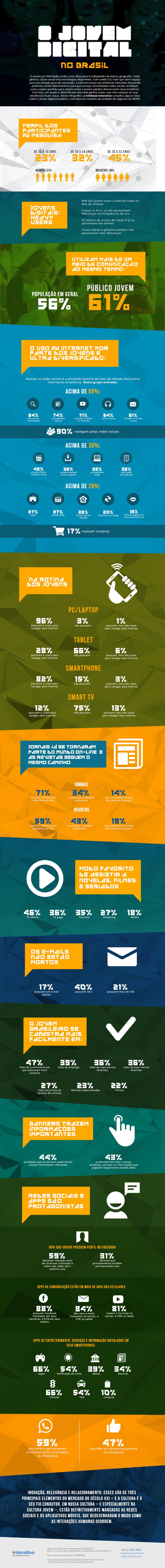 O perfil do jovem digital no Brasil [infográfico]
