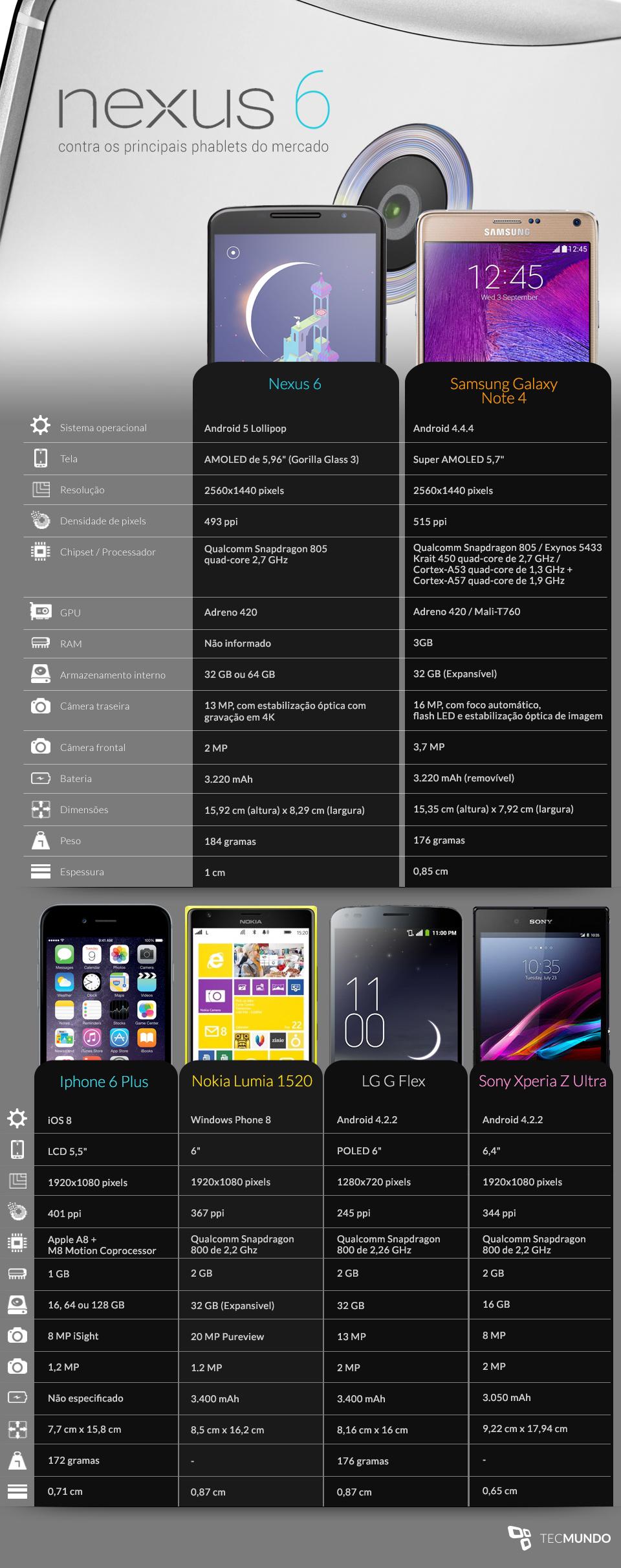 Comparação: Google Nexus 6 contra os principais phablets do mercado