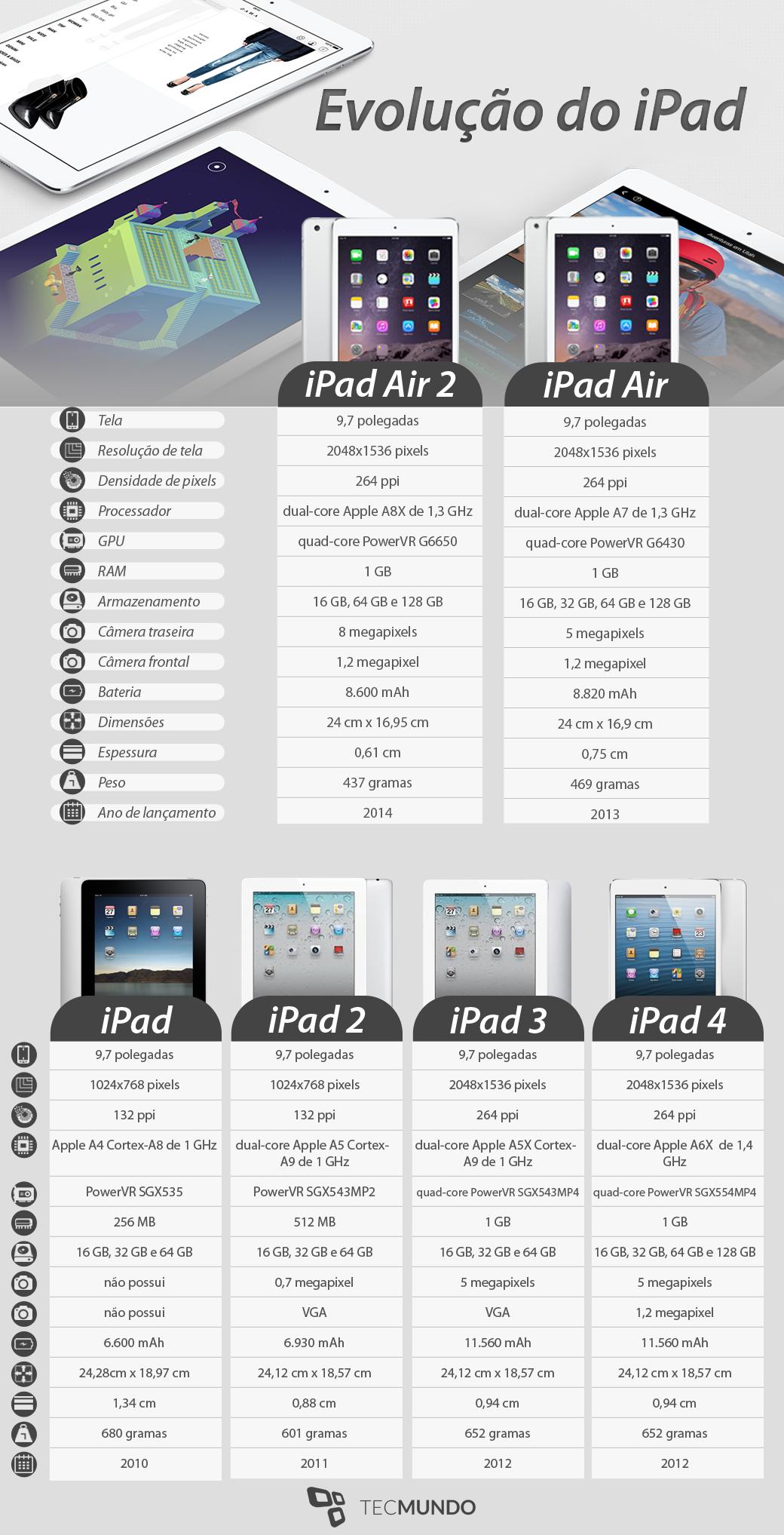 A evolução do iPad
