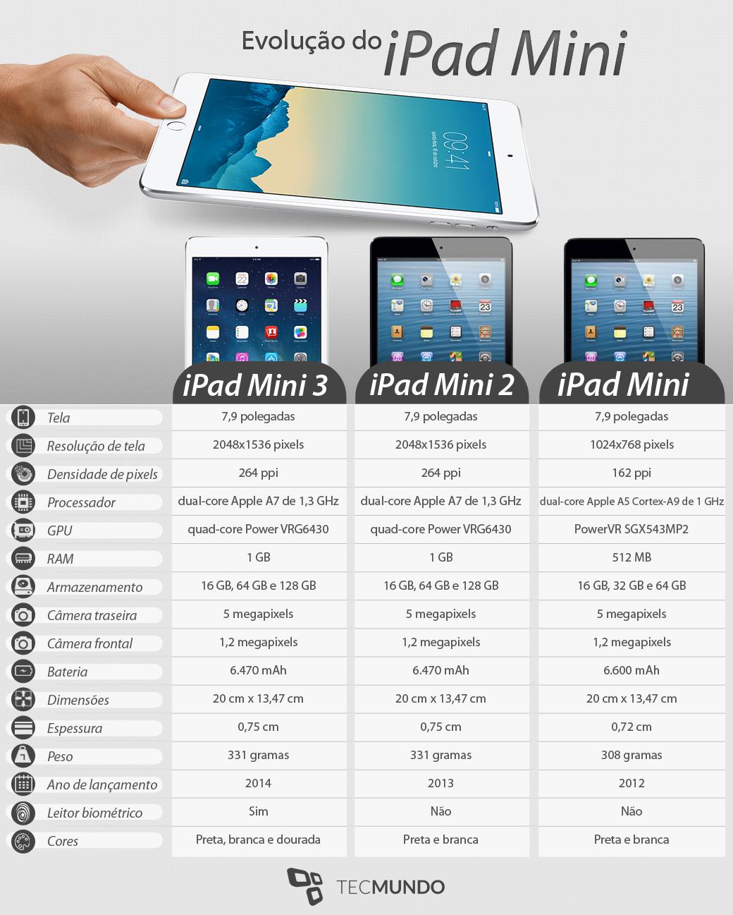 A evolução do iPad Mini