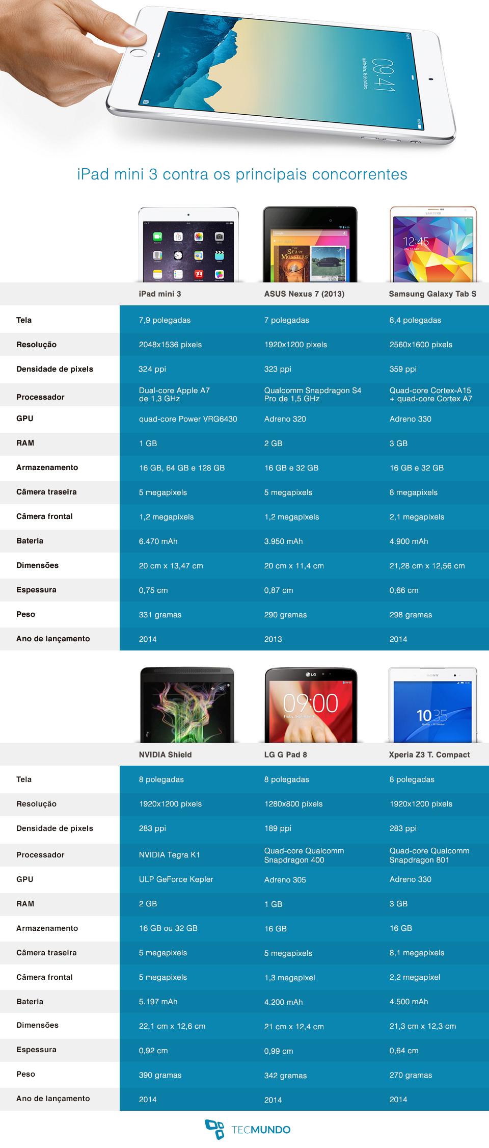 Comparação: iPad Mini 3 contra os principais tablets do mercado