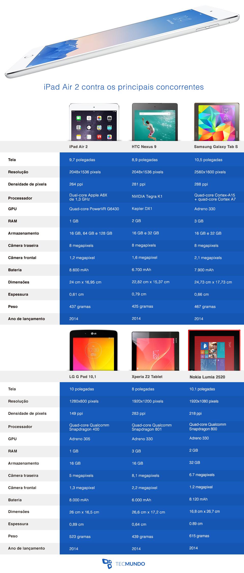 Comparação: iPad Air 2 contra os principais tablets do mercado