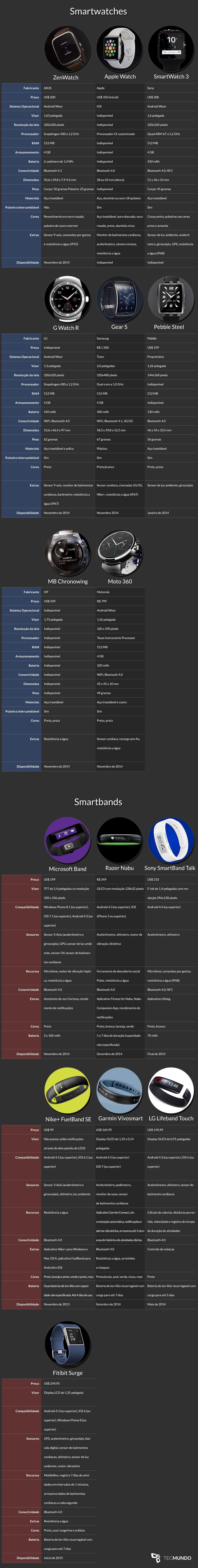 Wearables: veja a comparação entre os principais modelos do mercado