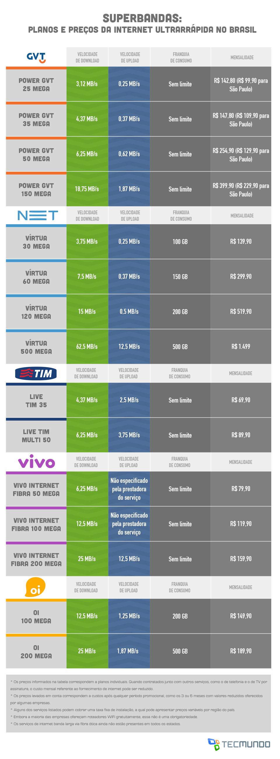 Superbandas: internet ultrarrápida chegou ao Brasil. Veja planos e preços