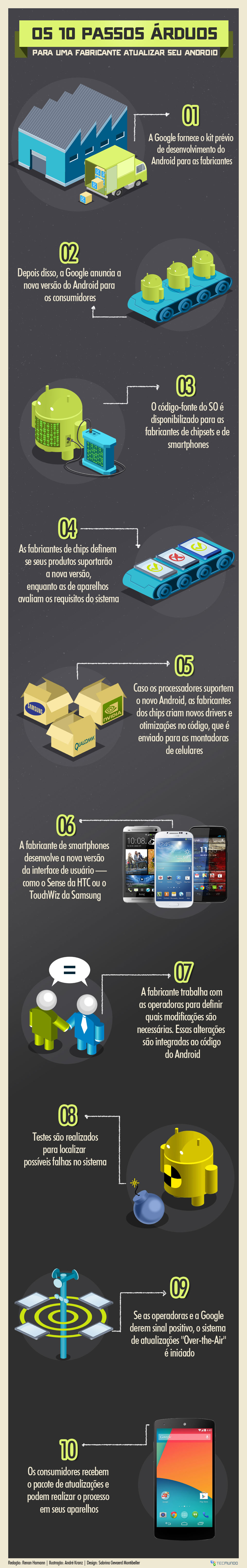 Os 10 passos árduos para uma fabricante atualizar seu Android [infográfico]