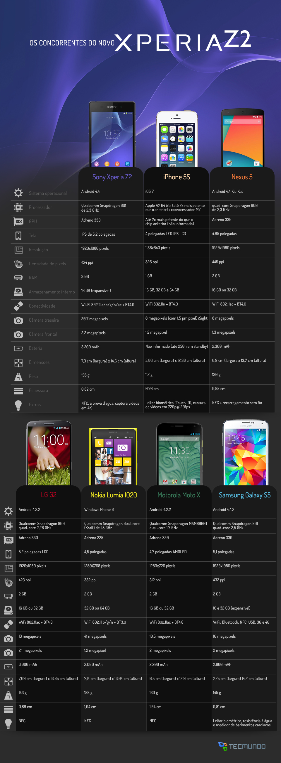 Comparação: Sony Xperia Z2 contra os principais smartphones do mercado
