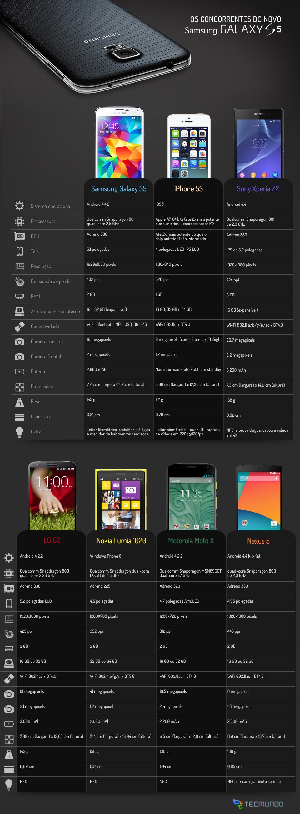 Comparação: Samsung Galaxy S5 contra os principais smartphones do mercado