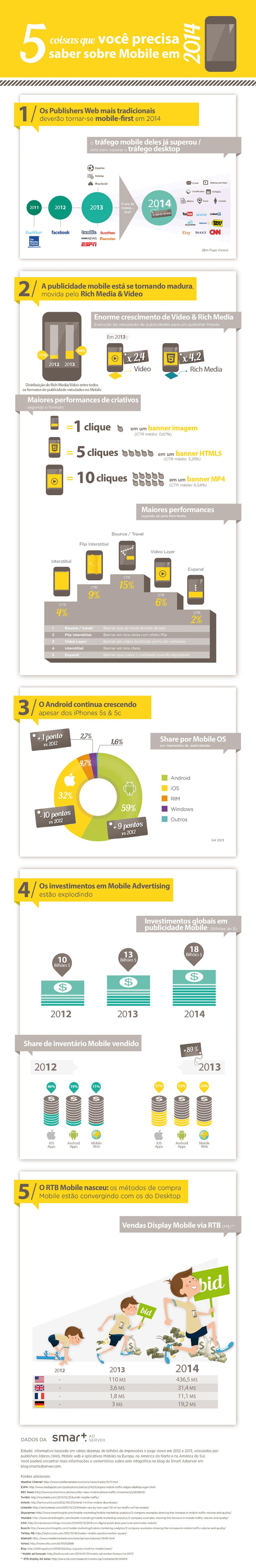 5 coisas que você precisa saber sobre o mobile em 2014