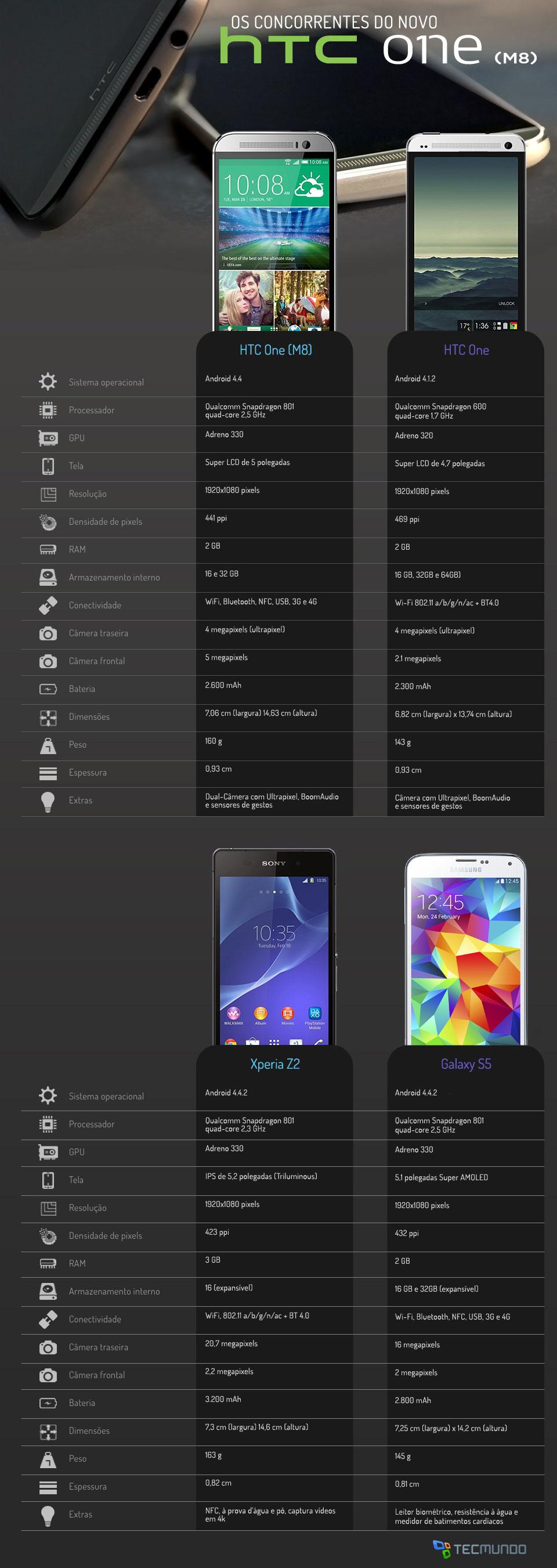 Comparação: HTC One (M8) contra os principais smartphones do mercado