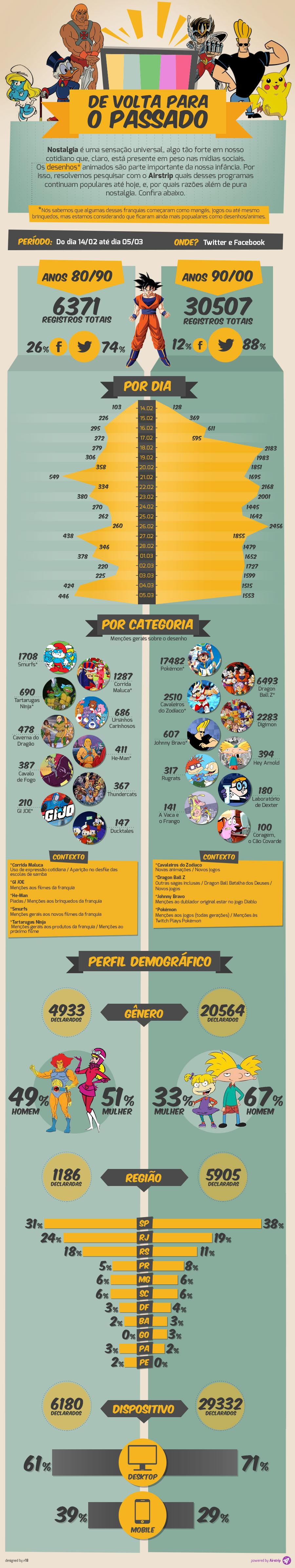 Saiba quais são os desenhos mais lembrados nas redes sociais [infográfico]