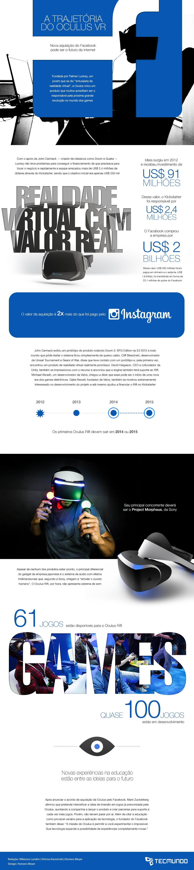 A compra da Oculus VR pelo Facebook [infográfico]