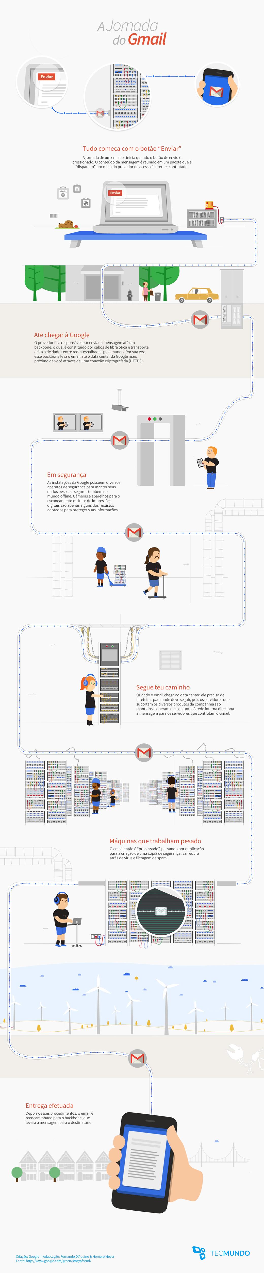 Como funciona o Gmail por dentro? [infográfico]