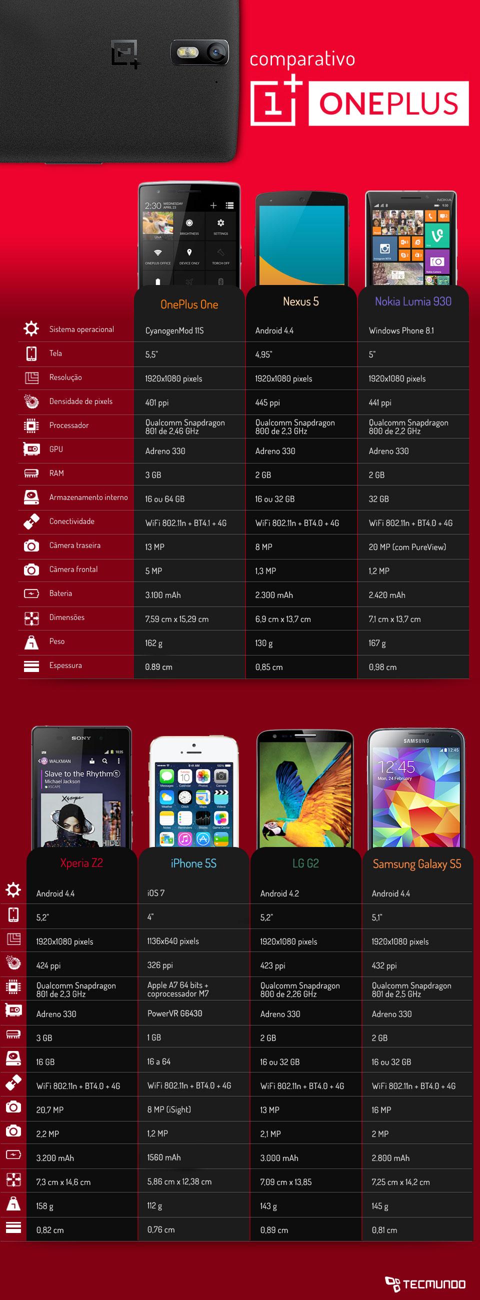 Comparação: OnePlus One contra os principais smartphones do mercado