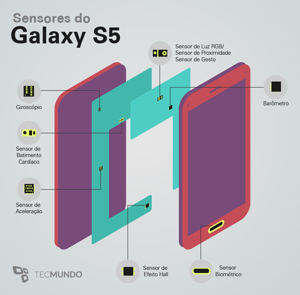 Conheça os 10 sensores do Samsung Galaxy S5 [ilustração]