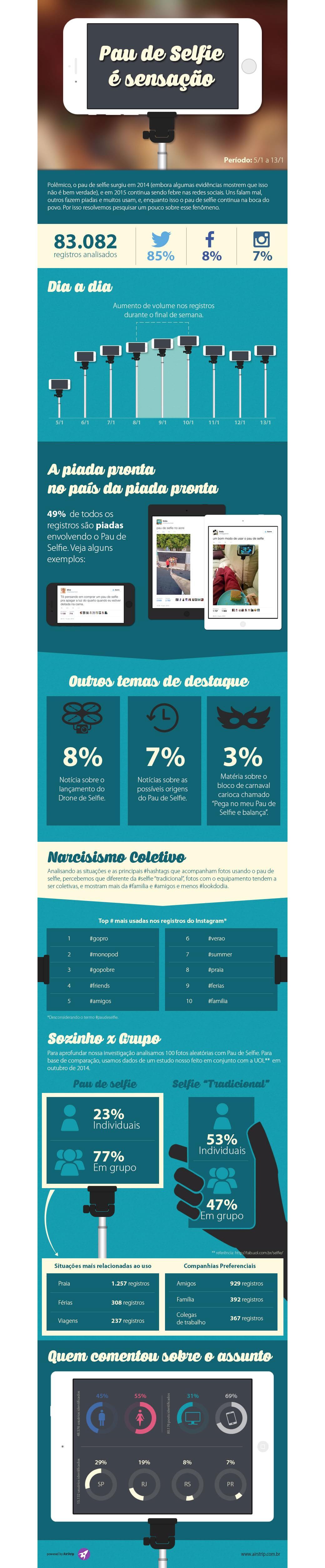 49% dos posts sobre pau de selfie nas redes sociais são piadas