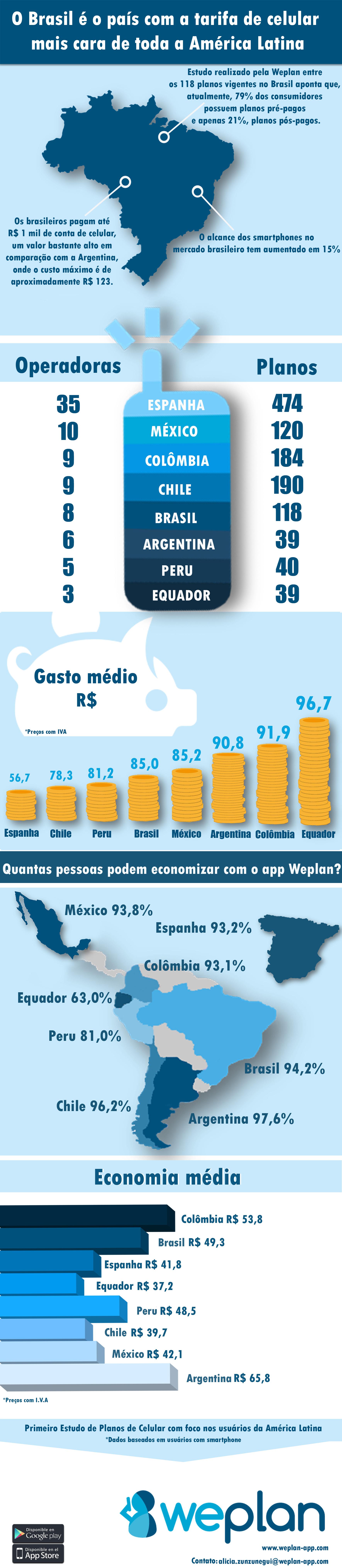 Brasil tem a tarifa de celular mais cara em toda a América Latina