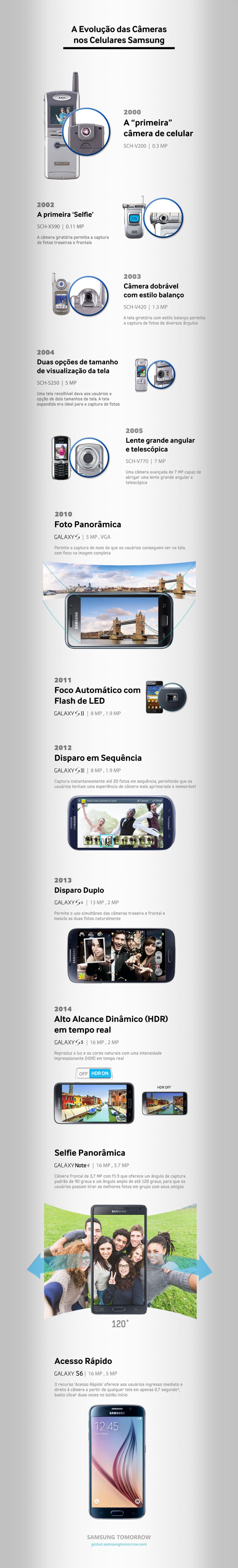 A evolução das câmeras nos celulares da Samsung [infográfico]