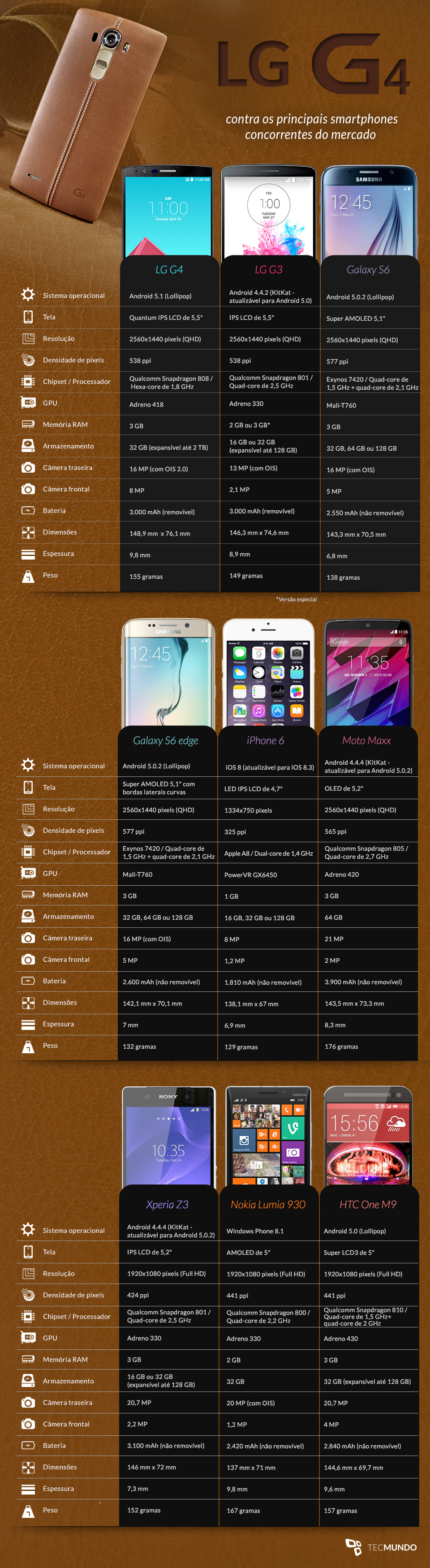 Comparação: LG G4 contra os principais smartphones concorrentes do mercado