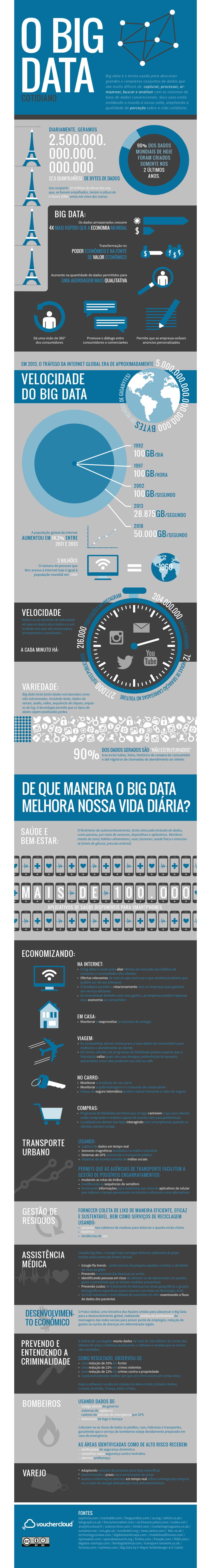 De que maneira o Big Data melhora nossa vida diária? [infográfico]