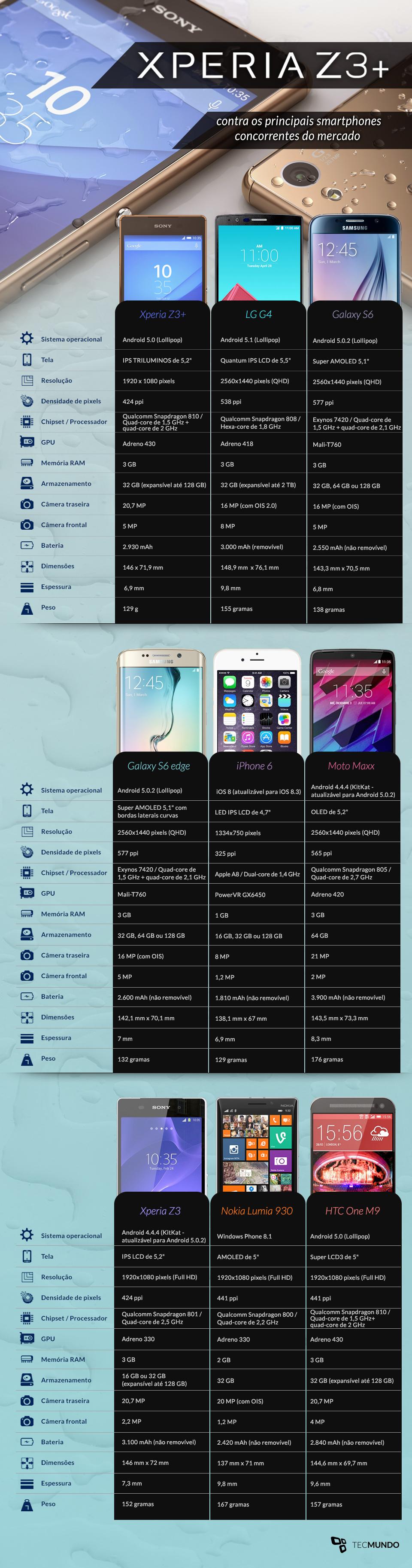 Comparação: Xperia Z3+ contra os principais smartphones rivais do mercado