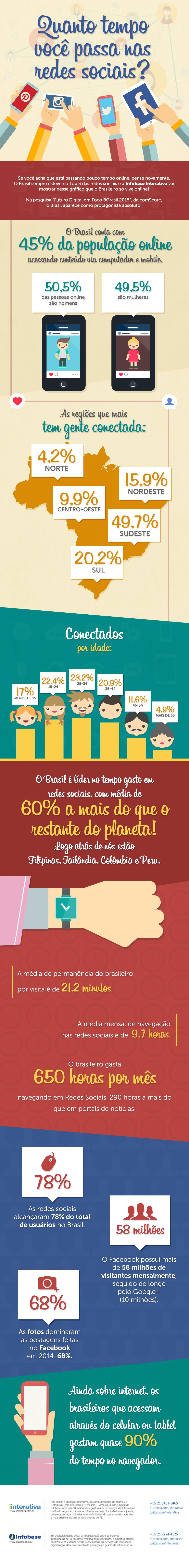 Infográfico mostra quanto tempo brasileiros estão gastando em redes sociais