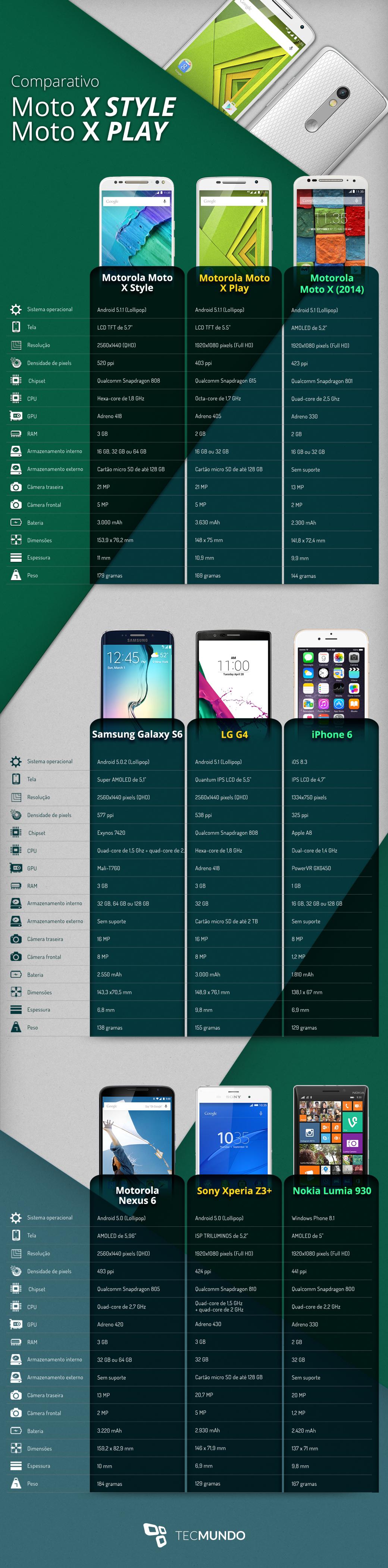 Comparação: Moto X Style e Moto X Play contra os concorrentes do mercado