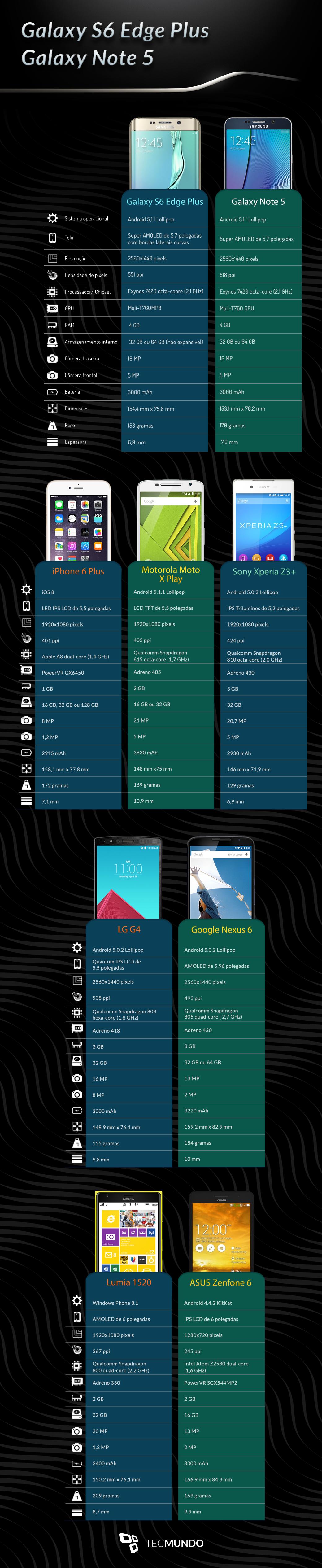 Comparação: Galaxy Note 5 e S6 Edge Plus contra os principais concorrentes