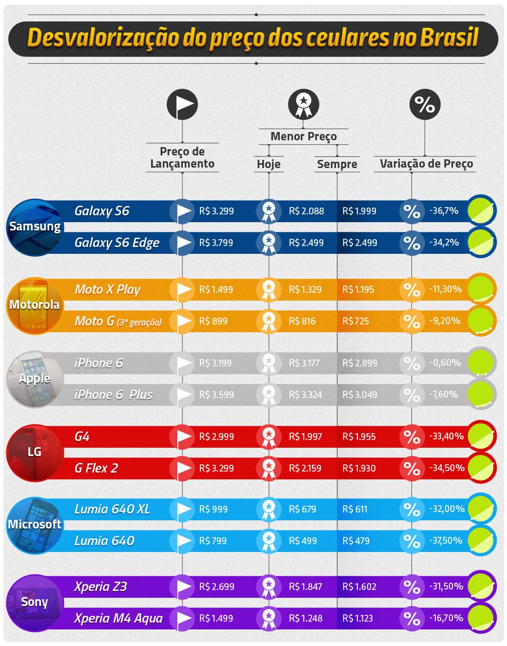 Saiba quanto os principais smartphones desvalorizaram no Brasil [tabela]