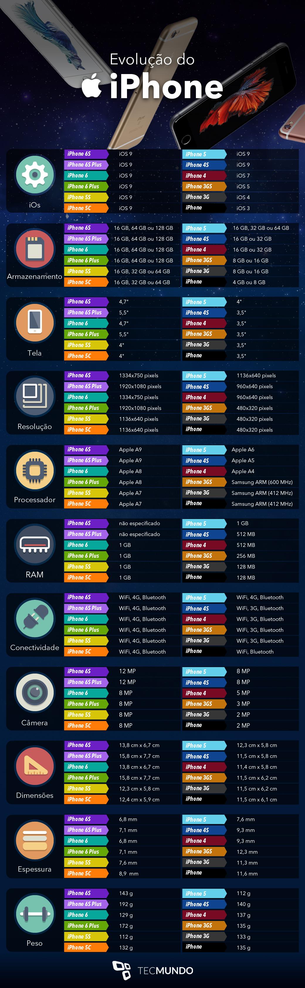 Do iPhone ao iPhone 6S: a evolução dos smartphones da Apple