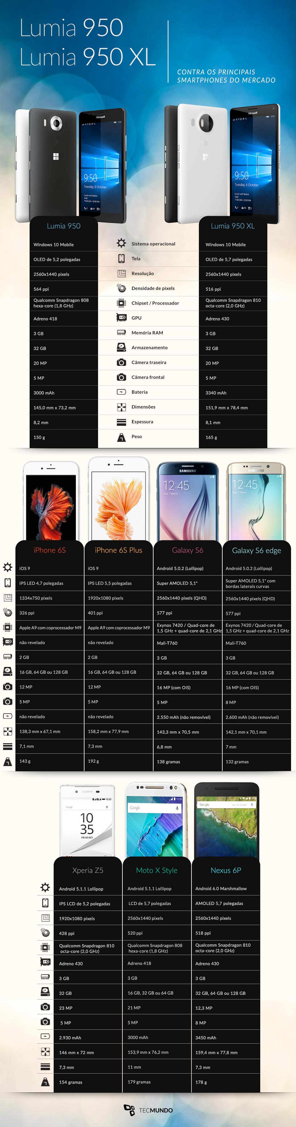 Microsoft Lumia 950 e 950 XL contra os principais concorrentes do mercado