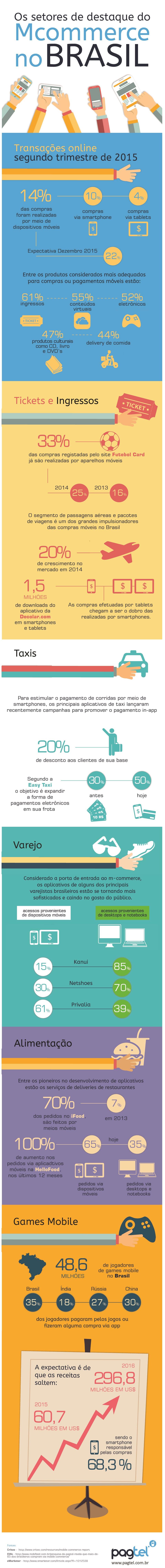 Infográfico mostra a força dos portáteis no comércio brasileiro