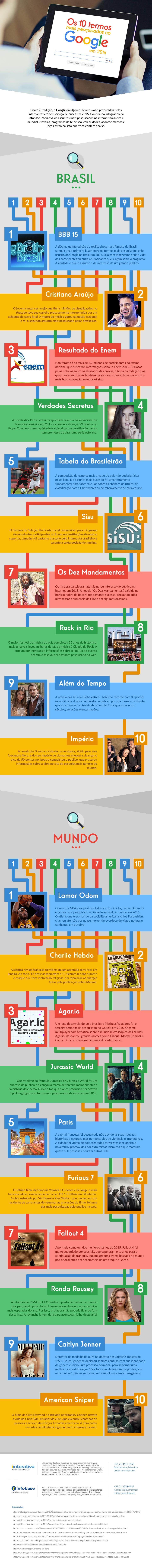 Quais foram os termos mais buscados no Google em 2015?