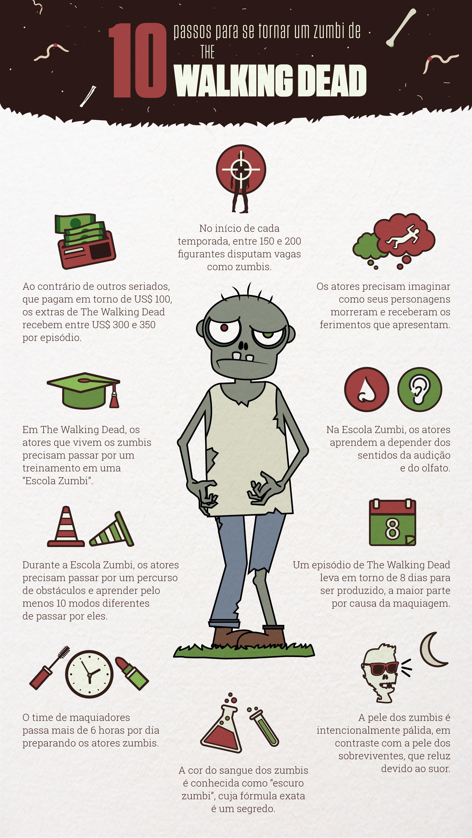 10 curiosidades sobre como é ser um zumbi em The Walking Dead [infográfico]