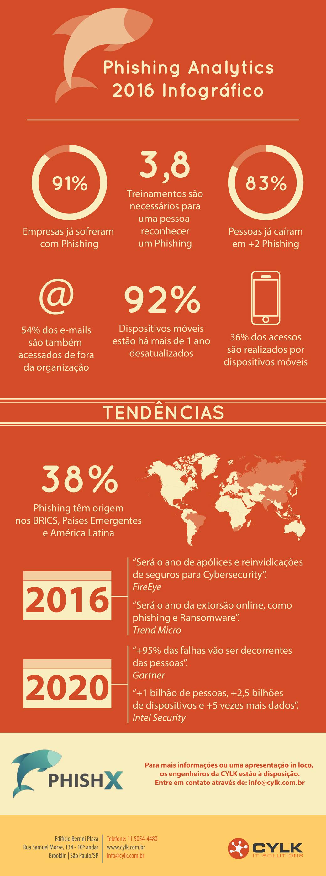 Phishing já atingiu 91% das empresas; saiba mais sobre o tema [infográfico]