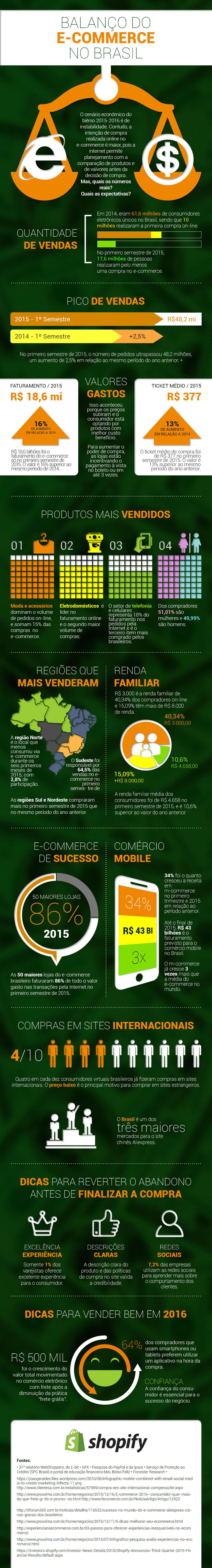 Comércio eletrônico: saiba quais são os segmentos líderes no Brasil