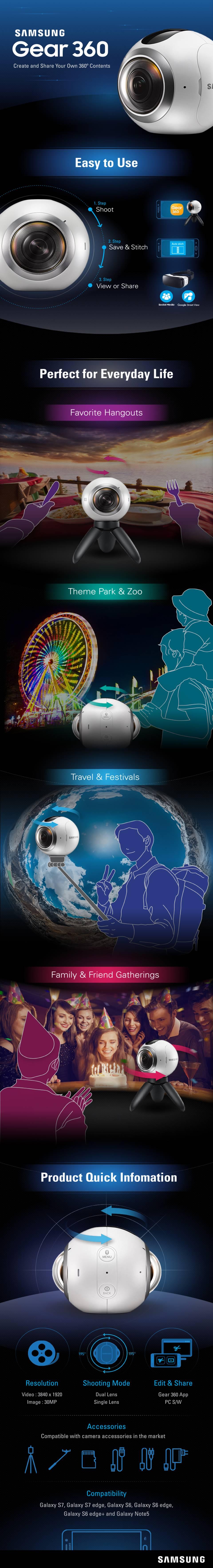 Infográfico da Samsung explica funcionamento e funcionalidades do Gear 360