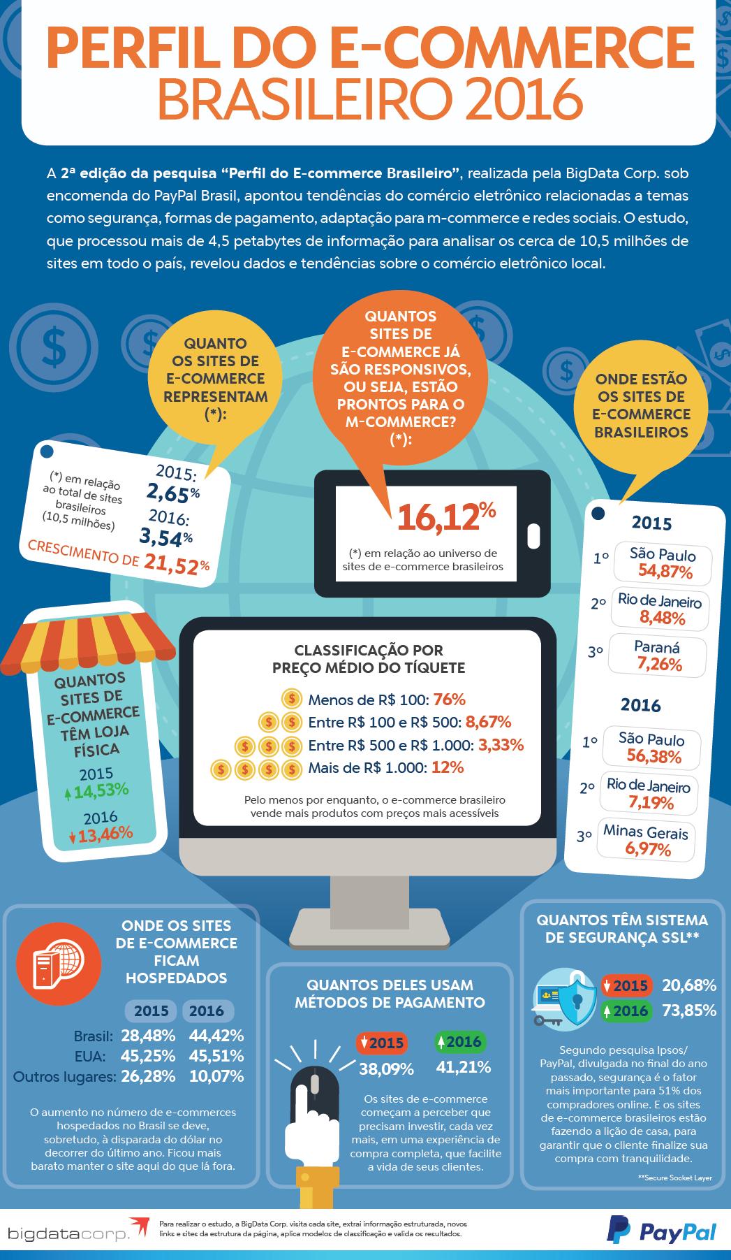 Qual é o perfil do e-commerce brasileiro? [infográfico]