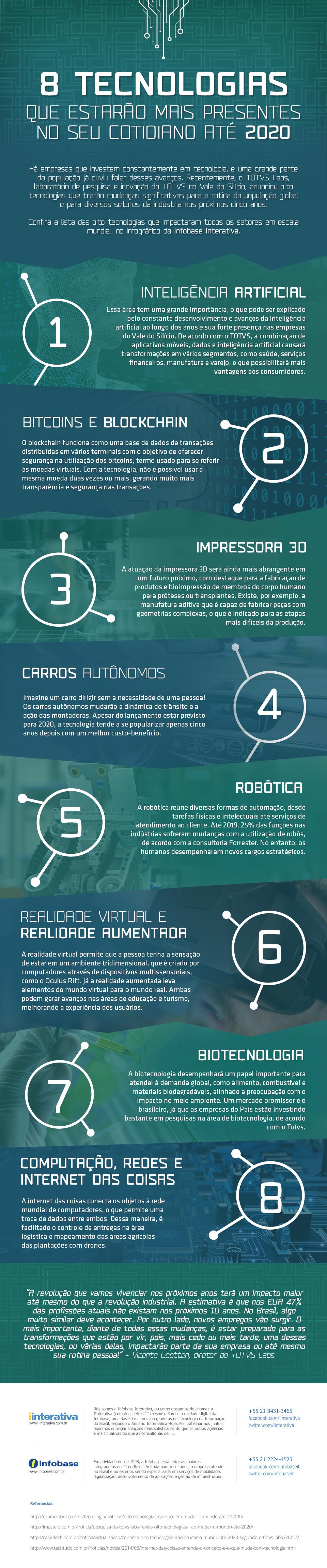8 tecnologias que devem fazer parte do seu cotidiano na próxima década