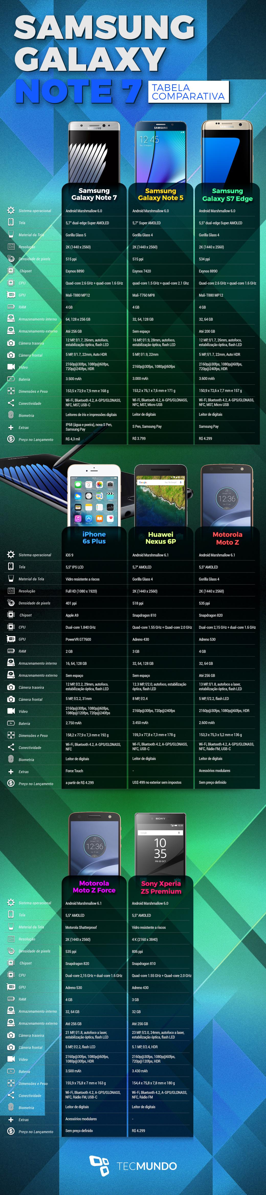 Comparativo: Galaxy Note 7 contra os principais concorrentes