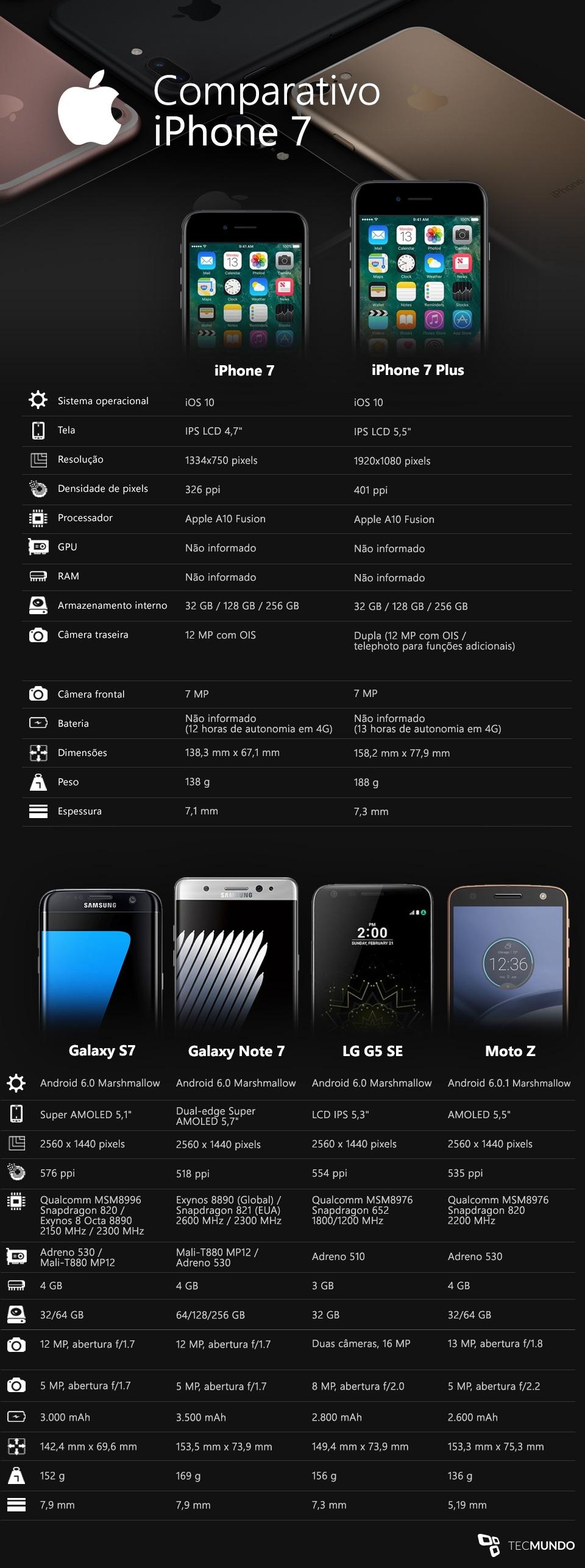 iPhone 7 e iPhone 7 Plus contra os principais smartphones do mercado