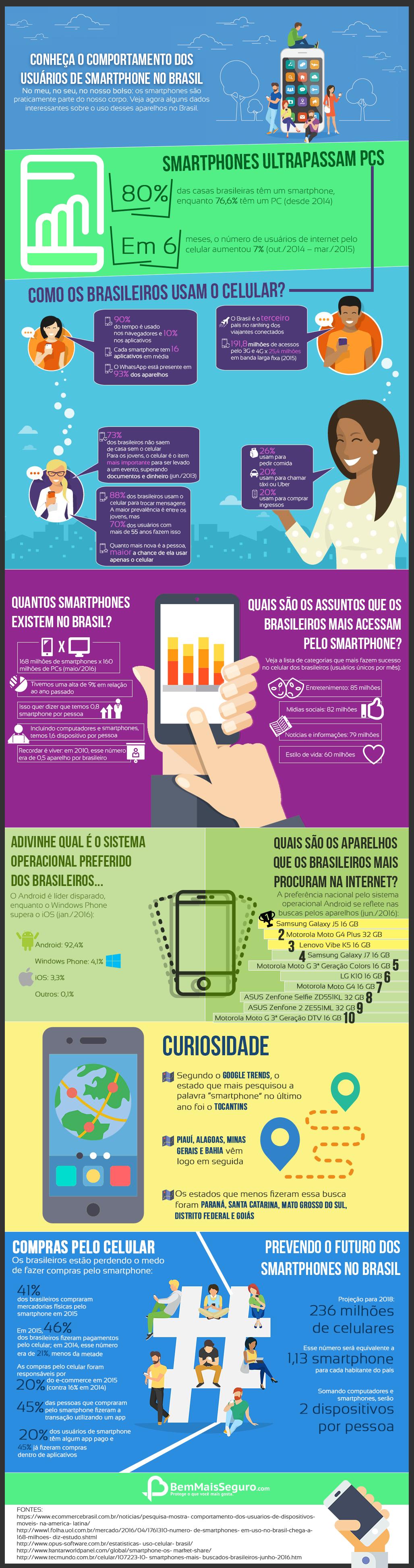 Como o brasileiro utiliza o smartphone? Infográfico responde isso pra você