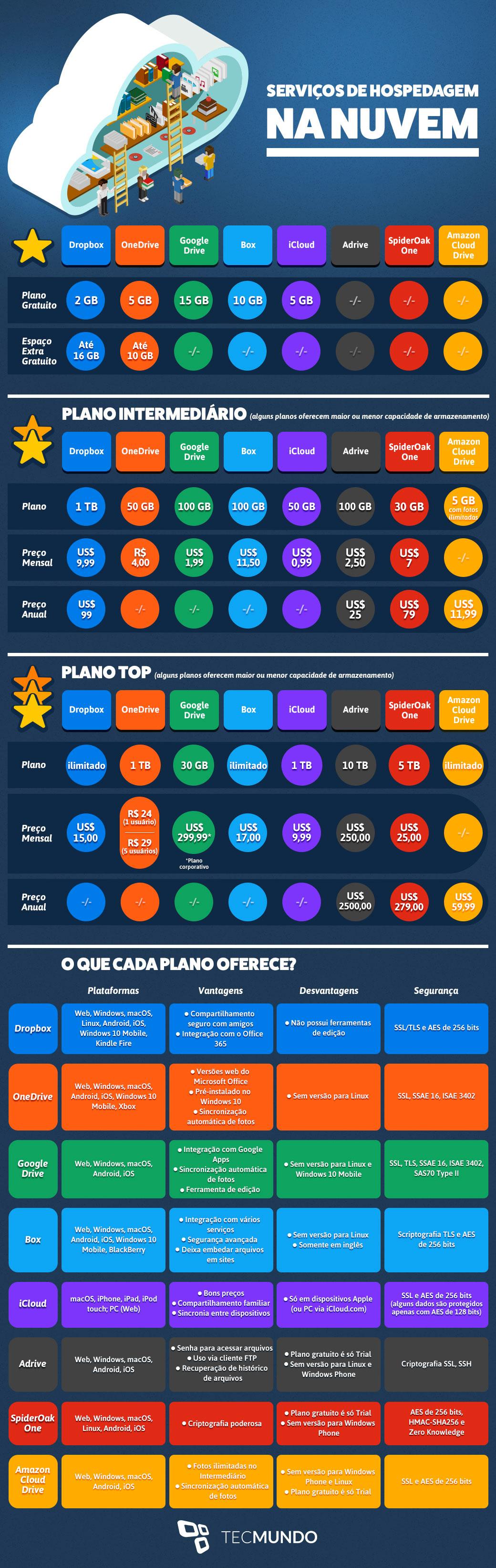 Comparação: 8 dos melhores serviços para você guardar arquivos na nuvem