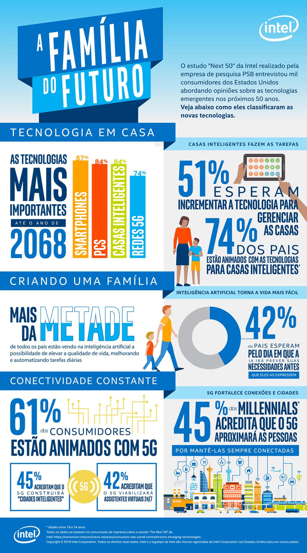 Estudo da Intel mostra o que as pessoas esperam da tecnologia para 2068