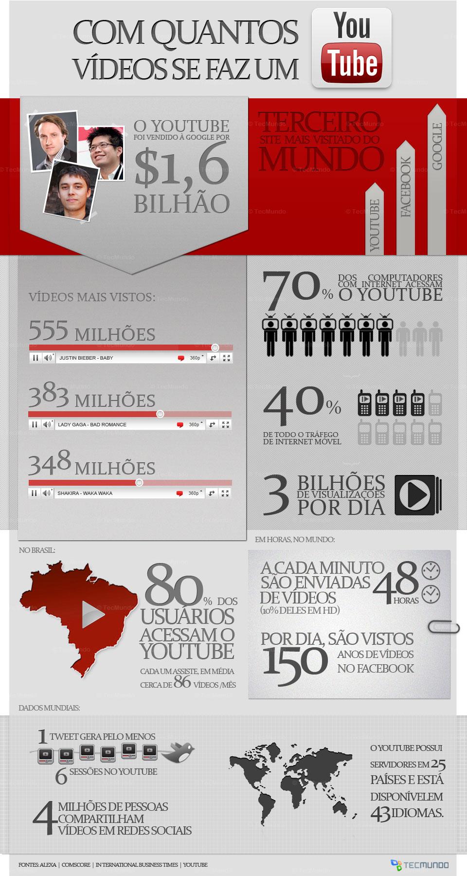 Com quantos vídeos se faz um YouTube [infográfico]