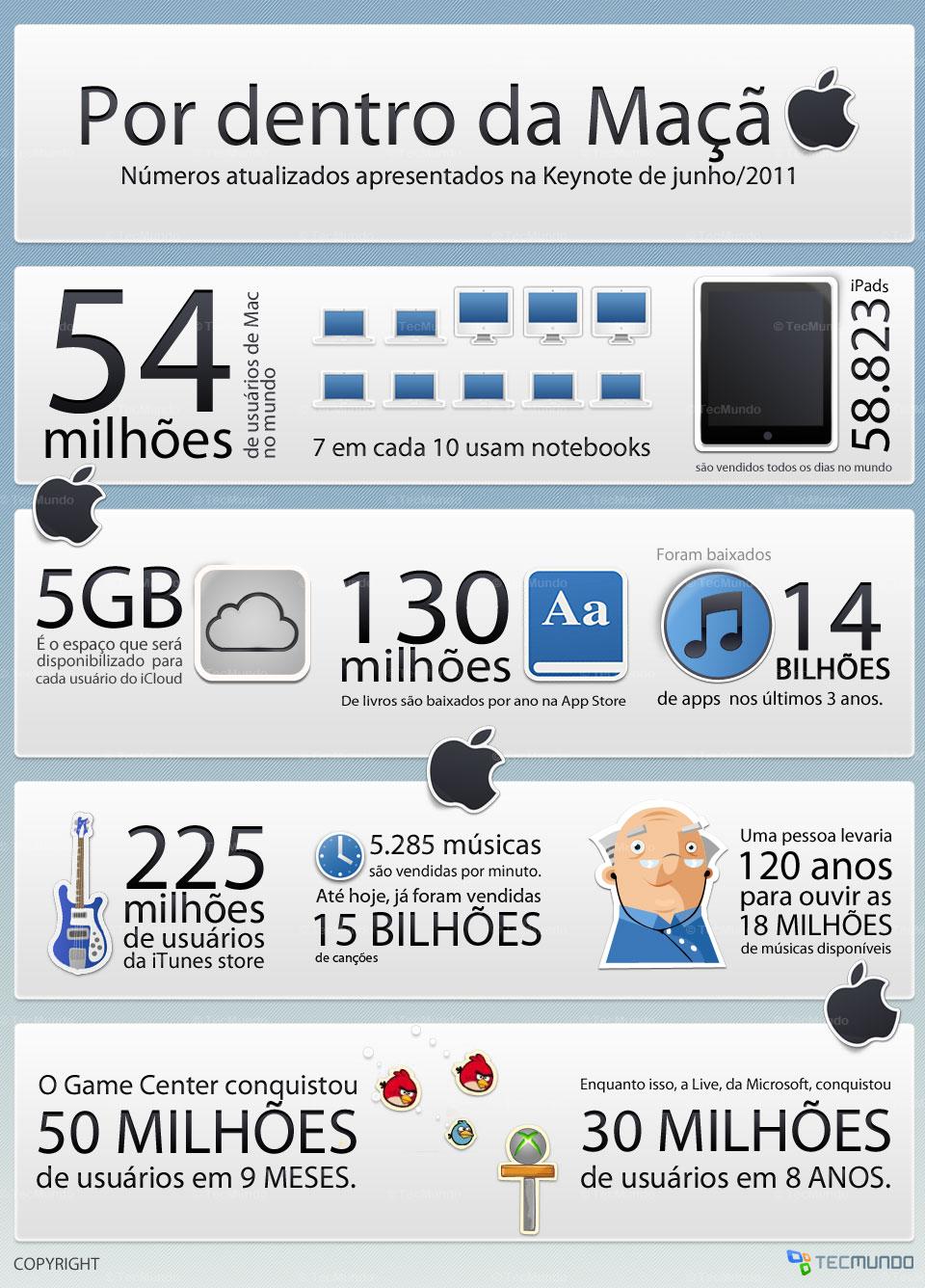 Os números da Maçã [infográfico]